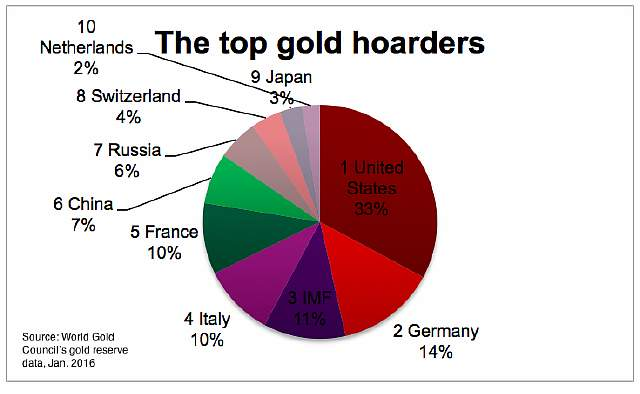 world-top-gold-hoarders