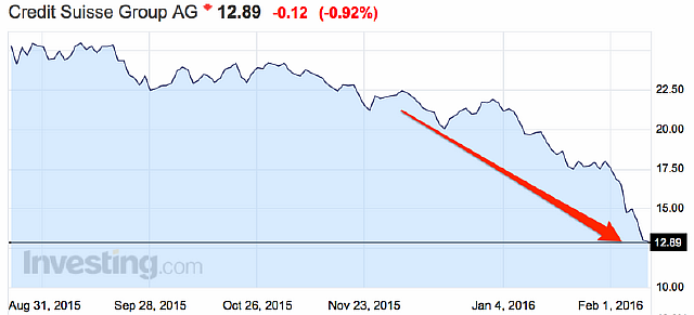Динамика курса акций банка Credit Suisse