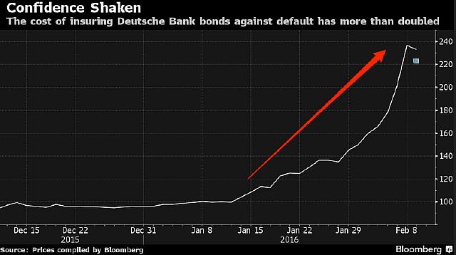 Кризис доверия: на графике агентства «Bloomberg» изображена динамика роста издержек по страхованию облигаций Deutsche Bank. С начала 2016 года этот показатель вырос более чем вдвое