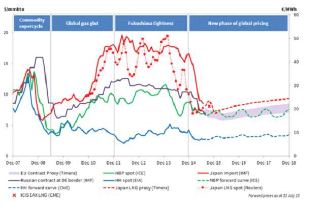 Подпись к изображению: Сужение диапазона мировых цен в прошлом году и прогноз до декабря 2018 года