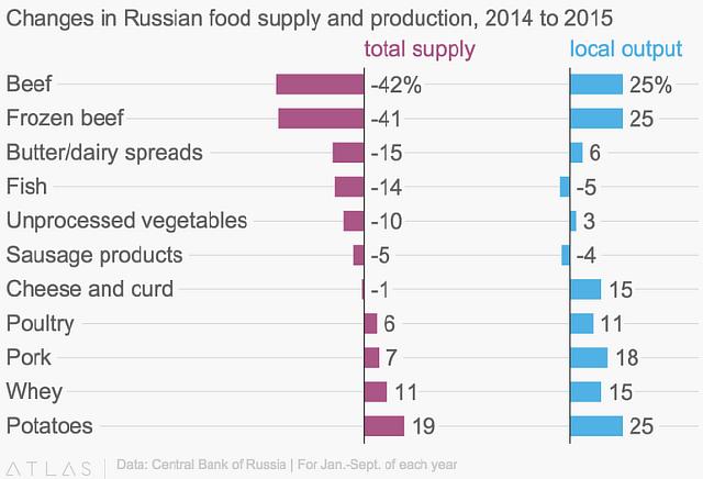 Подпись к изображению: Динамика объема предложения и выпуска продовольственных продуктов в России в 2014-2015 гг.