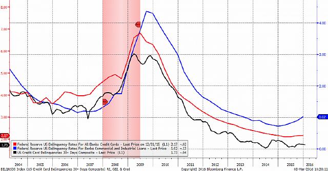 delinquency-rates-recession