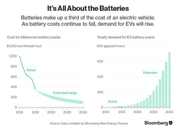 Подпись к изображению: Динамика цен на литий-ионные аккумуляторные батареи и спроса на электромобили