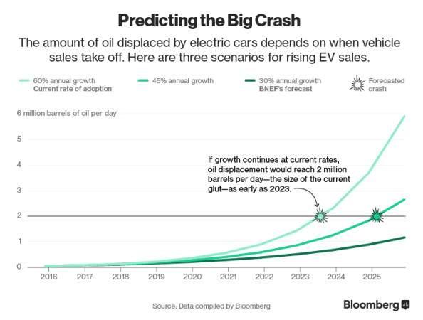 Подпись к изображению: Динамика вытеснения мирового спроса на нефть в зависимости от роста продаж электромобилей