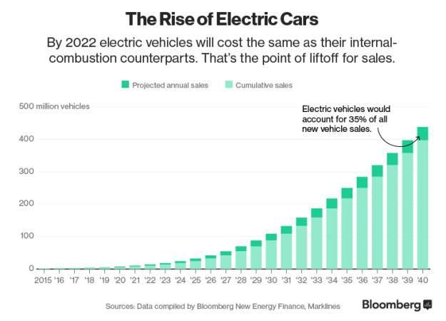 Подпись к изображению: Динамика роста продаж электрических транспортных средств