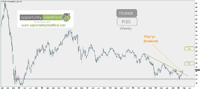 saupload_03-17-2016-Russia-RSX-Weekly
