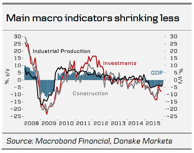 Подпись к изображению: Основные макроэкономические показатели демонстрируют уменьшение степени снижения