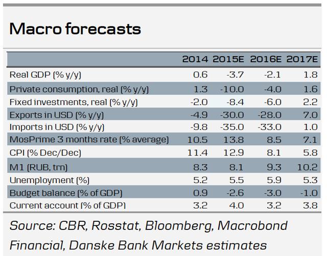 Подпись к изображению: Макроэкономические прогнозы