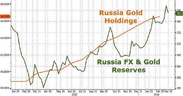 Подпись к изображению: Динамика золотовалютных резервов и золотого запаса России