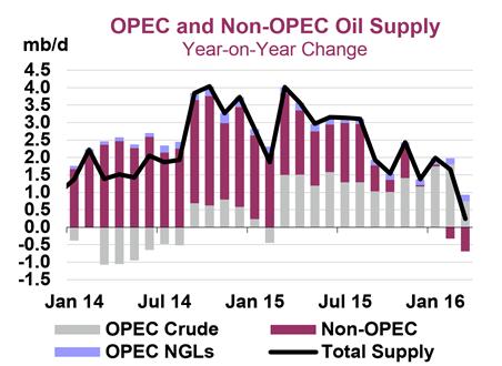 Подпись к изображению: Динамика предложения нефти со стороны ОПЕК и независимых производителей