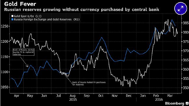 Подпись к изображению: Золотая лихорадка: российские резервы растут без приобретения валюты Центральным банком
