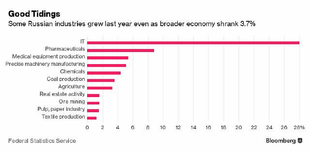 Подпись к изображению: Некоторые отрасли российской промышленности в прошлом году продемонстрировали рост, несмотря общее сокращение экономики на 3,7 процента