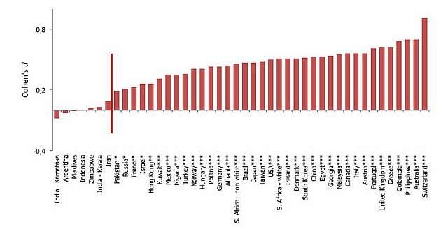 Подпись к изображению: Уровень интеллекта и улыбка: страны, расположенные слева от красной линии считают улыбающихся людей менее интеллектуальными, чем неулыбающихся; страны справа – наоборот