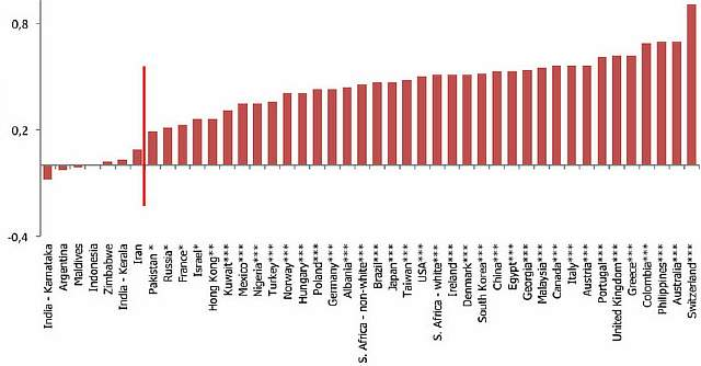 Подпись к изображению: Честность и улыбка: в странах, расположенных слева от красной линии, люди воспринимают улыбающиеся лица как менее честные