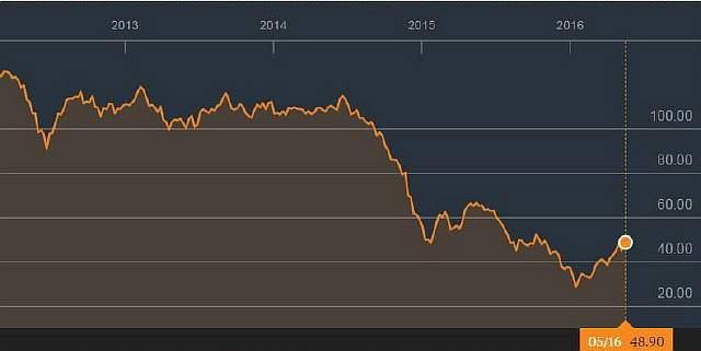 Доходы от нефти, которые обрушились в начале 2016-го, сопособствуют появлению признаков стабильности в российской экономике.