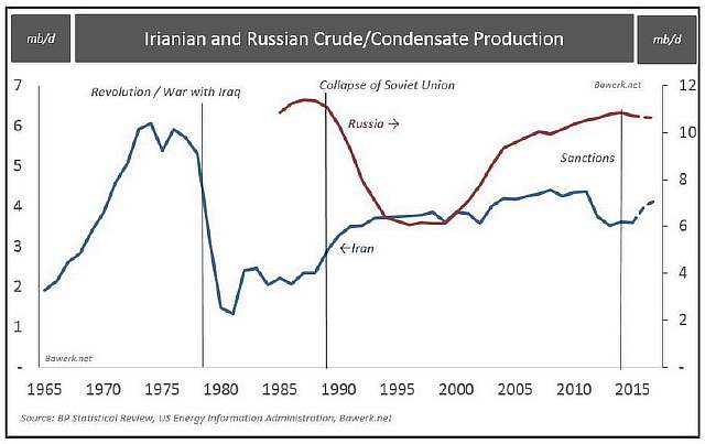Iran-and-Russia-Oil-Production1