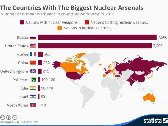 Количество ядерных боеголовок в мире