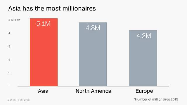 Больше всего миллионеров - в Азии