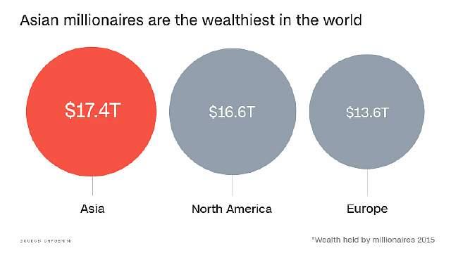 Азиатские миллионеры - самые богатые в мире