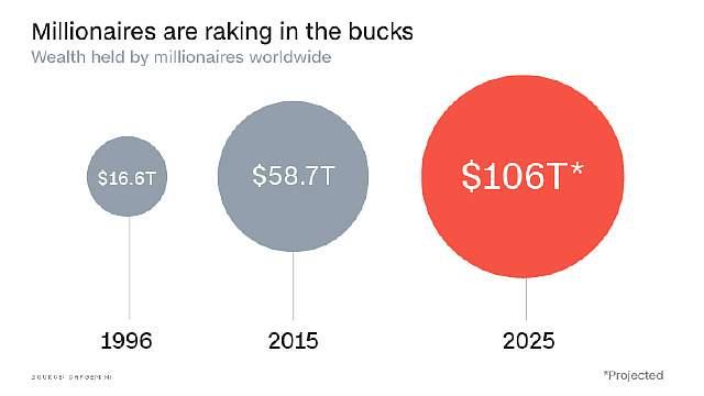 Объём денег во владении миллионарами