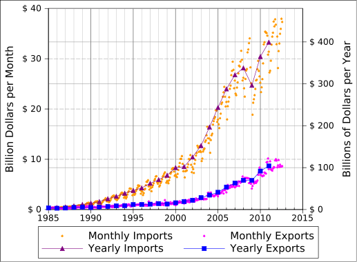 Подпись к изображению: Динамика объемов экспорта и импорта между США и Китаем в месячном и годовом выражении