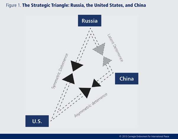 Подпись к изображению: Фонд Карнеги объясняет стратегический баланс между тремя державами (особенно ядерный), ассиметричными отношениями между Китаем и США, симметричными – между Россией и США, и латентными – между Китаем и Россией