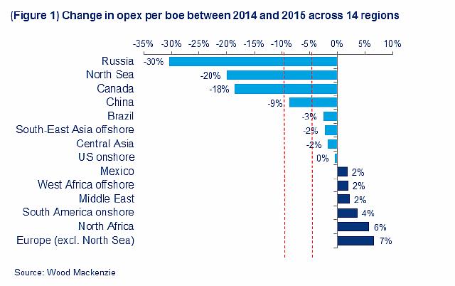 Подпись к изображению: Динамика эксплуатационных издержек на баррель нефтяного эквивалента в 2014-2015 гг. в 14 добывающих регионах мира
