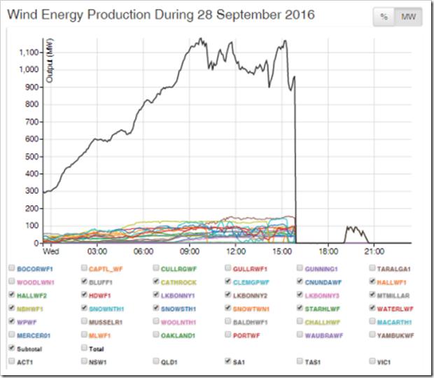 Подпись к изображению: Динамика мощности, генерируемой ветровой энергетикой 28 сентября 2016 года