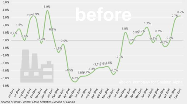 Экономика России укрепляется