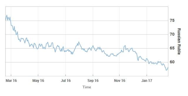 Подпись к изображению: Динамика курса российского рубля к доллару США