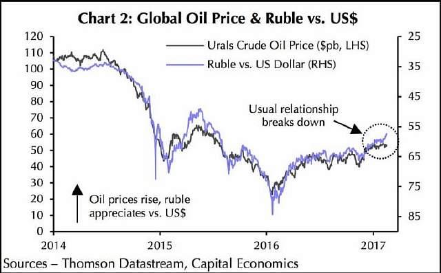 Подпись к изображению: Корреляция цены  на нефть и курса российского рубля к доллару