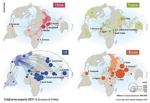 arms_exports