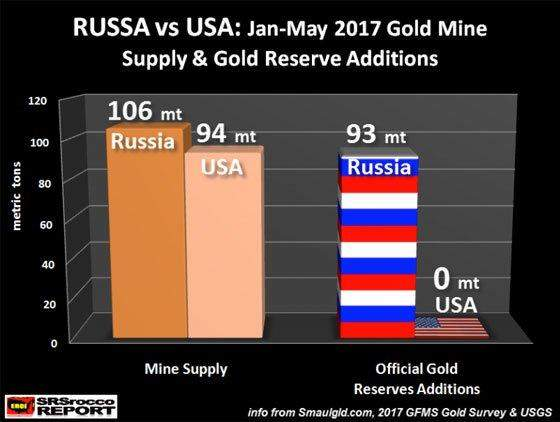 Подпись к изображению: Россия против США: уровень золотодобычи и пополнение золотого запаса в период с января по май 2017 года.