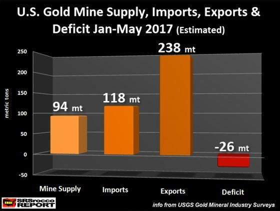 Подпись к изображению: Золотодобыча, импорт, экспорт и дефицит золота в США в период с января по май 2017 года (предварительные данные).