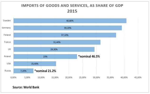 Подпись к изображению: Импорт товаров и услуг по отношению к ВВП в 2015 году: Швеция, Германия, Финляндия, Франция, Великобритания, Польша (номинально 46,5 процентов), США, Россия (номинально 21,2 процента).