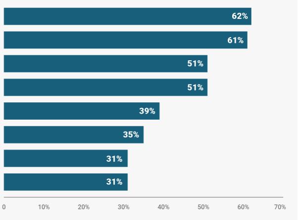bi-graphicsgreatest fears chart
