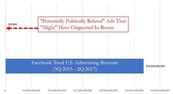 Одна простая диаграмма доказывает, что Facebook держит нас за идиотов