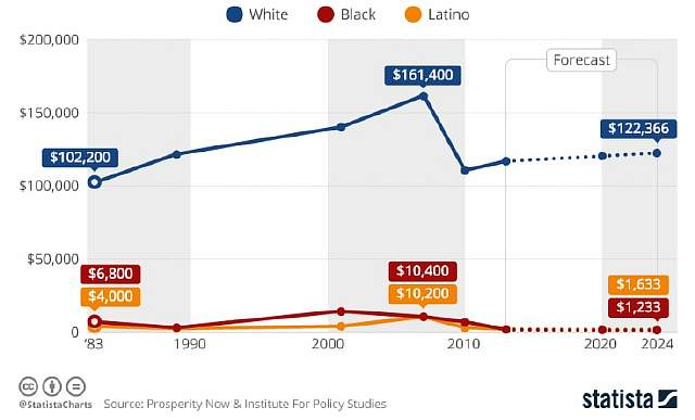 chartoftheday_11096_racial_wealth_inequality_is_rampant_in_the_us_n