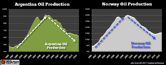 Argentina-Norway-Oil-Production-768x303