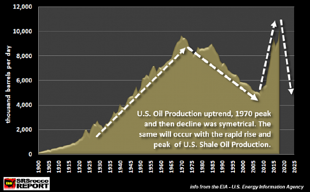 US-Oil-Production-Estimated-Future-Trend-768x531