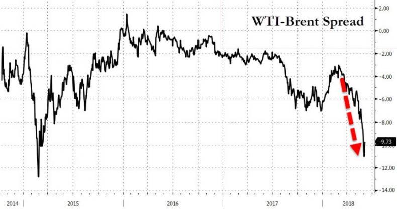 Может ли лопнуть из-за Китая нефтяной пузырь