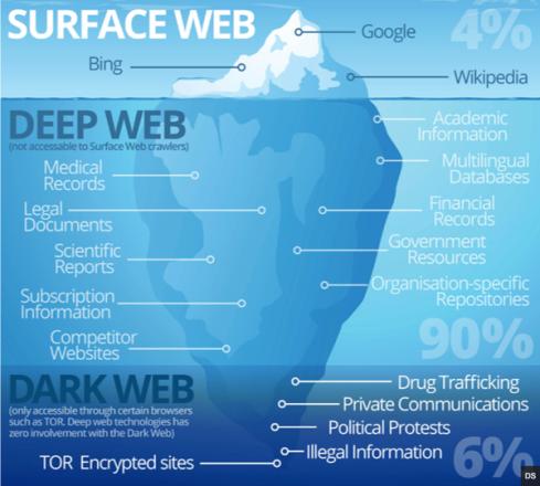 surface-web-vs-deep-web-vs-dark-web-2.pn