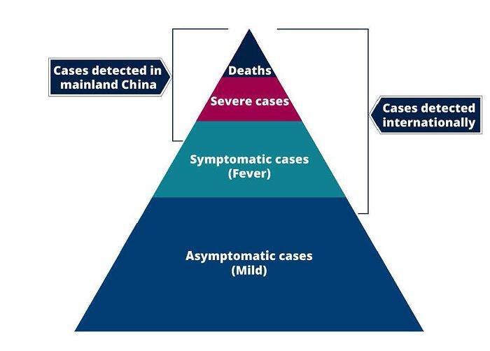 Обманчивая арифметика показателей смертности от вируса COVID-19