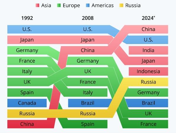 Крупнейшие европейские экономики мира через несколько лет утратят свои лидирующие позиции