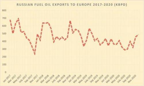 Европа увеличивает импорт российского мазута