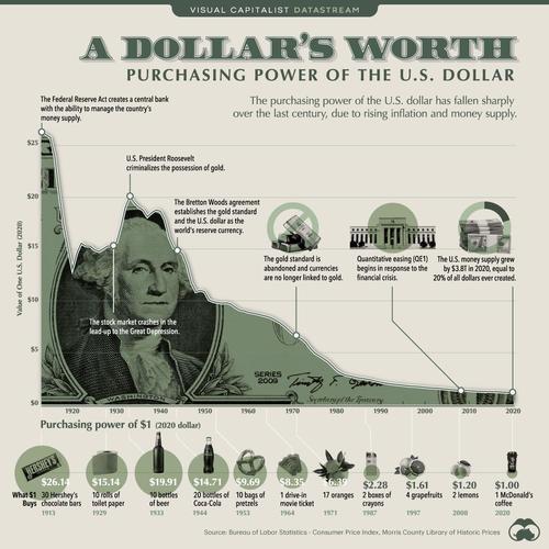 Падение покупательной способности доллара США — наглядно