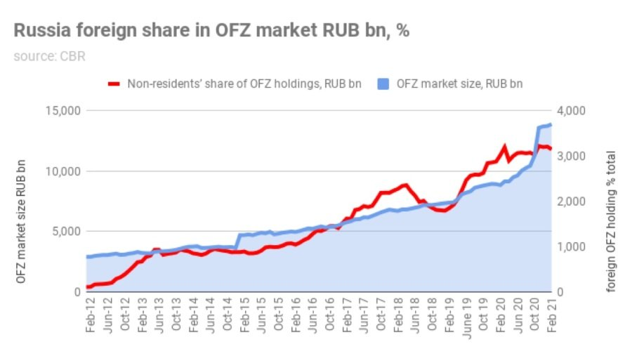 Насколько болезненны санкции США в отношении рублевых ОФЗ