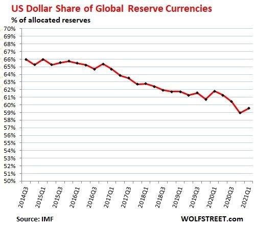 Ослабление статуса доллара как главной мировой резервной валюты и обменный курс доллара