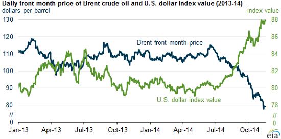 oil-dollar11-14