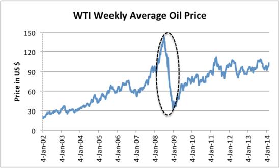 oil-price6-14